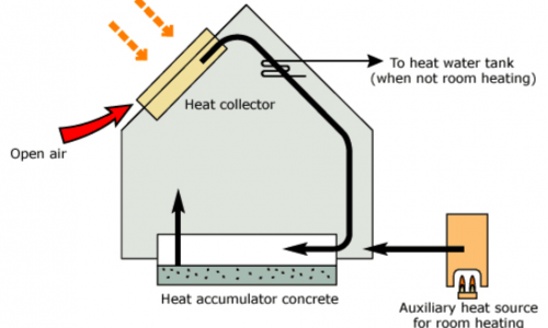 solar-space-heating